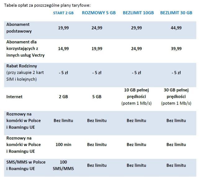 tabela opłat telefonia komórkowa VECTRA