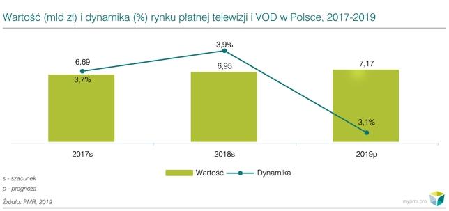 Wartość i dynamika rynku VOD i płatnej TV_WP